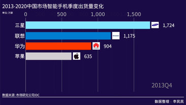 回顾中国智能机市场风云激荡的过往十年
